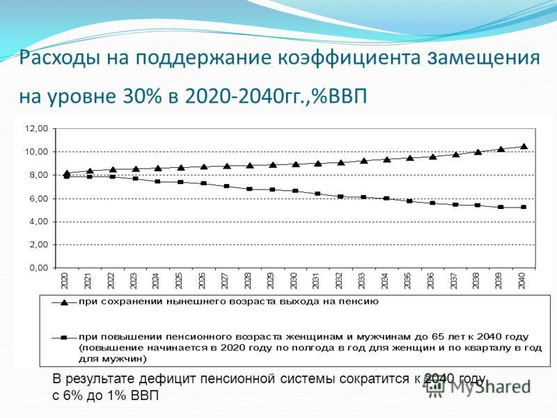 Расходы на поддержание коэффициента з амещения на уровне 30% в 2020-2040гг.,%ВВП В результате дефицит пенсионной системы сократится к 2040 году с 6% до 1% ВВП