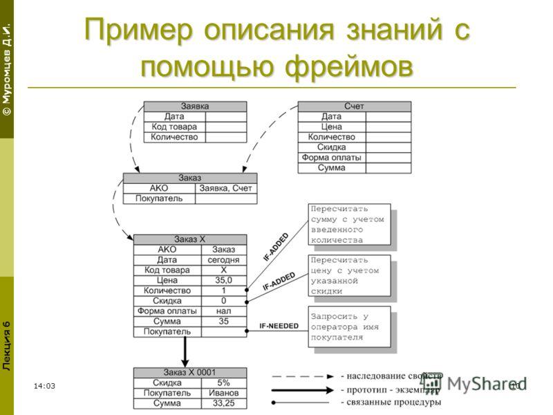 © Муромцев Д.И. Лекция 6 02:3010 Пример описания знаний с помощью фреймов