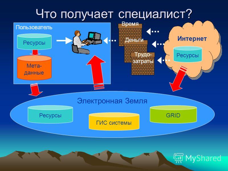 Что получает специалист? Пользователь Электронная Земля Ресурсы GRID ГИС системы Ресурсы Интернет Мета- данные Время Деньги Трудо- затраты