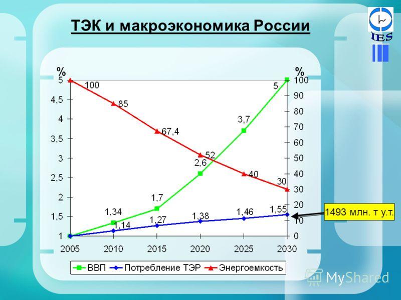 ТЭК и макроэкономика России % 1493 млн. т у.т.