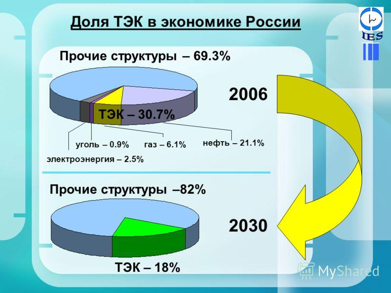 Доля ТЭК в экономике России Прочие структуры – 69.3% ТЭК – 30.7% уголь – 0.9% электроэнергия – 2.5% нефть – 21.1% газ – 6.1% 2006 Прочие структуры –82% ТЭК – 18% 2030