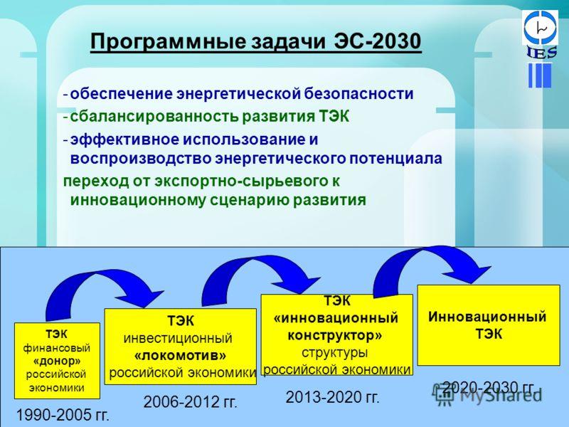 Программные задачи ЭС-2030 -обеспечение энергетической безопасности -сбалансированность развития ТЭК -эффективное использование и воспроизводство энергетического потенциала переход от экспортно-сырьевого к инновационному сценарию развития ТЭК финансо