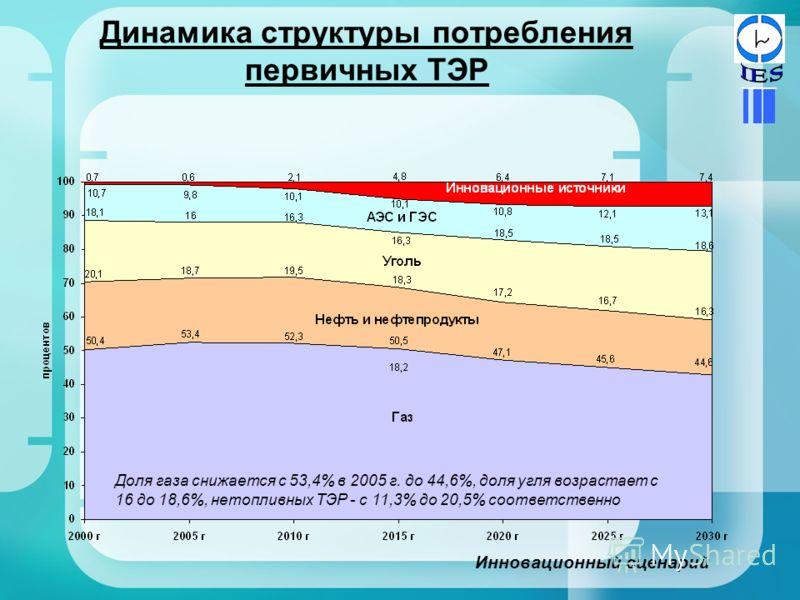 Динамика структуры потребления первичных ТЭР Доля газа снижается с 53,4% в 2005 г. до 44,6%, доля угля возрастает с 16 до 18,6%, нетопливных ТЭР - с 11,3% до 20,5% соответственно Инновационный сценарий