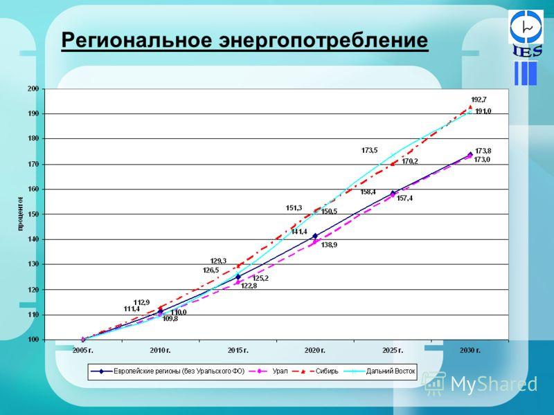 Региональное энергопотребление