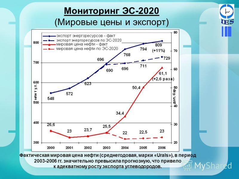 Мониторинг ЭС-2020 (Мировые цены и экспорт) Фактическая мировая цена нефти (среднегодовая, марки «Urals»), в период 2003-2006 гг. значительно превысила прогнозную, что привело к адекватному росту экспорта углеводородов.