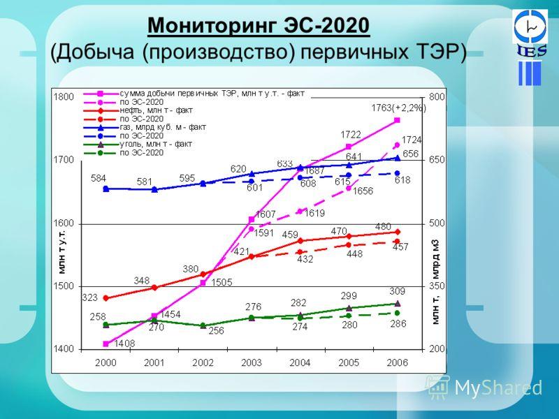 Мониторинг ЭС-2020 (Добыча (производство) первичных ТЭР)