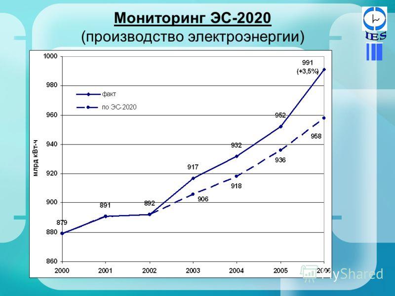 Мониторинг ЭС-2020 (производство электроэнергии)