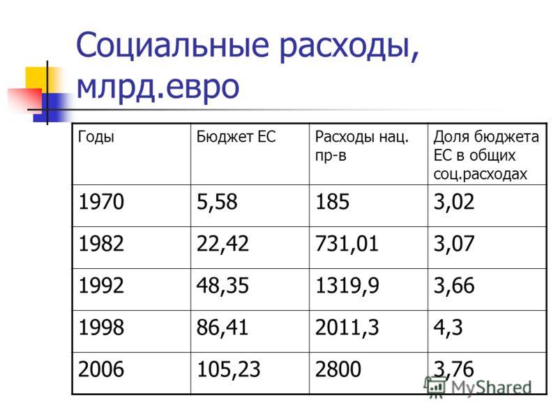 Социальные расходы, млрд.евро ГодыБюджет ЕСРасходы нац. пр-в Доля бюджета ЕС в общих соц.расходах 19705,581853,02 198222,42731,013,07 199248,351319,93,66 199886,412011,34,3 2006105,2328003,76