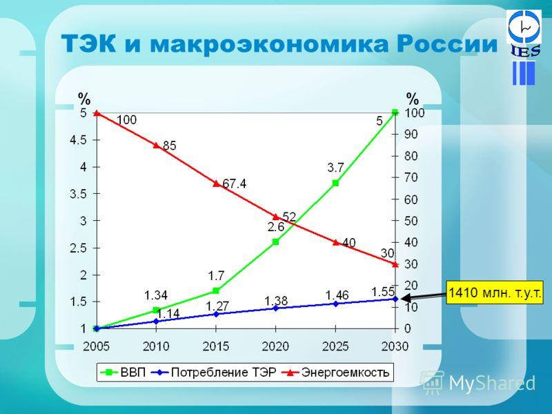 ТЭК и макроэкономика России % 1410 млн. т.у.т.