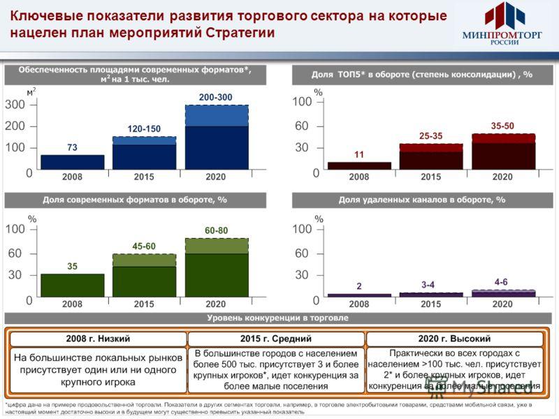 Ключевые показатели развития торгового сектора на которые нацелен план мероприятий Стратегии