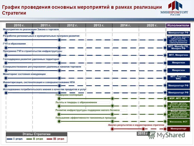 График проведения основных мероприятий в рамках реализации Стратегии