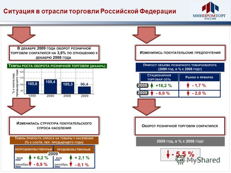 Ситуация в отрасли торговли Российской Федерации