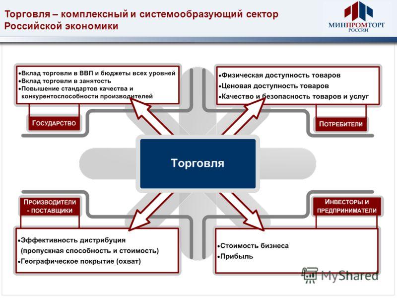 Торговля – комплексный и системообразующий сектор Российской экономики