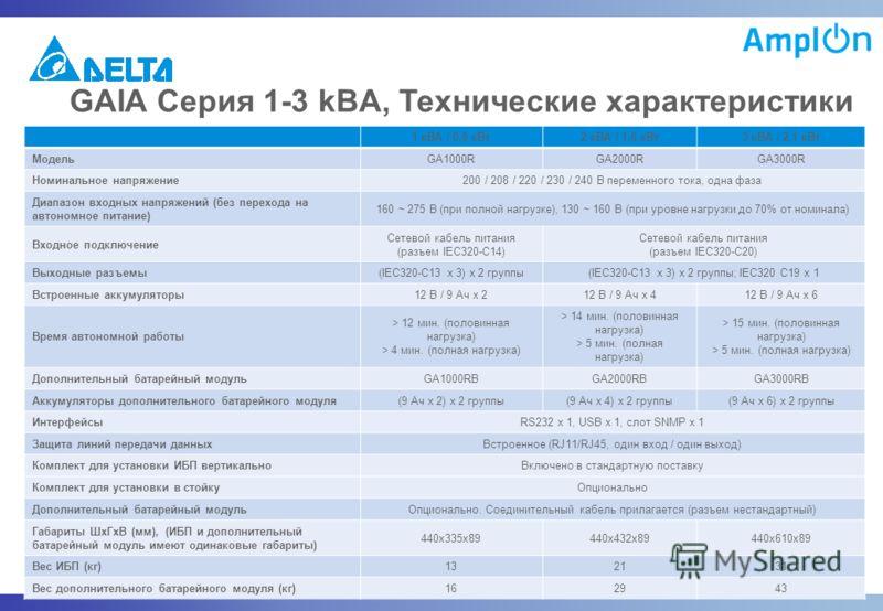 16 August, 2012CONFIDENTIAL GAIA Серия 1-3 kВA, Технические характеристики 1 кВА / 0,8 кВт2 кВА / 1,6 кВт3 кВА / 2,1 кВт МодельGA1000RGA2000RGA3000R Номинальное напряжение200 / 208 / 220 / 230 / 240 В переменного тока, одна фаза Диапазон входных напр