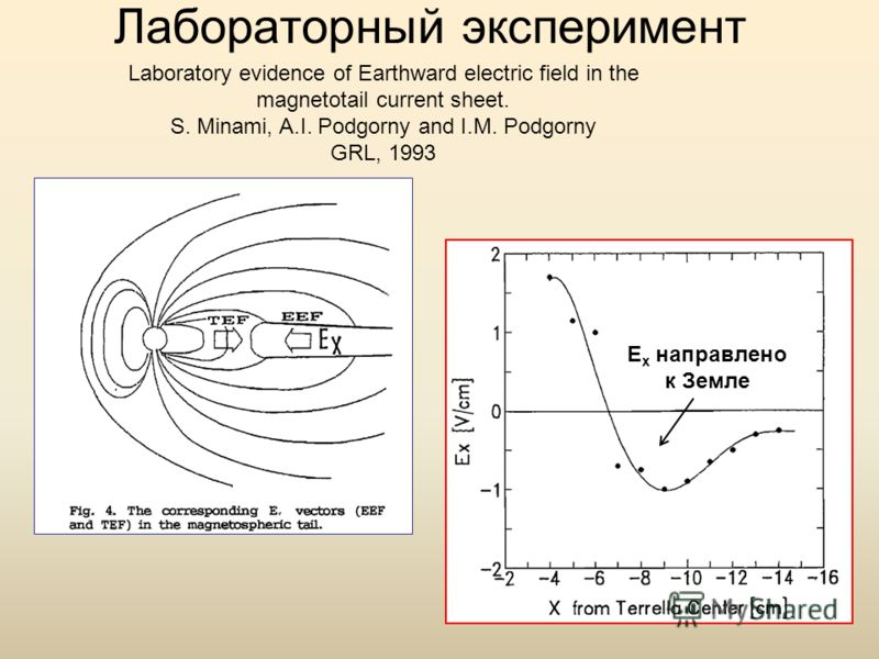 Лабораторный эксперимент Laboratory evidence of Earthward electric field in the magnetotail current sheet. S. Minami, A.I. Podgorny and I.M. Podgorny GRL, 1993 E x направлено к Земле