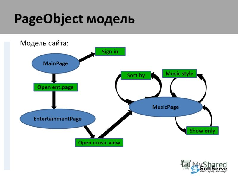 PageObject модель Модель сайта: MainPage Sign in Open ent.page EntertainmentPage Open music view MusicPage Sort by Music style Show only