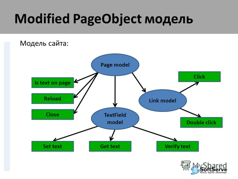 Modified PageObject модель Модель сайта: Page model Is text on page Reload Close Link model Click Double click TextField model Set textGet textVerify text Page model Is text on page Reload Close Link model Click Double click TextField model Set textG