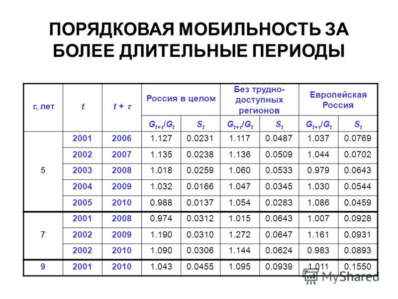 ПОРЯДКОВАЯ МОБИЛЬНОСТЬ ЗА БОЛЕЕ ДЛИТЕЛЬНЫЕ ПЕРИОДЫ, лет t t + Россия в целом Без трудно- доступных регионов Европейская Россия G t+ /G t StSt StSt StSt 5 200120061.1270.02311.1170.04871.0370.0769 200220071.1350.02381.1360.05091.0440.0702 200320081.01