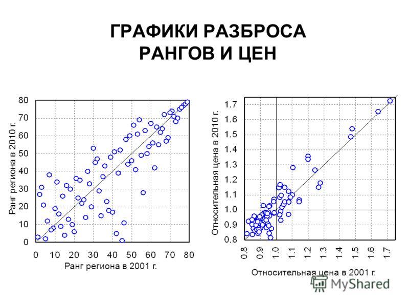 ГРАФИКИ РАЗБРОСА РАНГОВ И ЦЕН Относительная цена в 2001 г. Ранг региона в 2001 г. Ранг региона в 2010 г. Относительная цена в 2010 г.