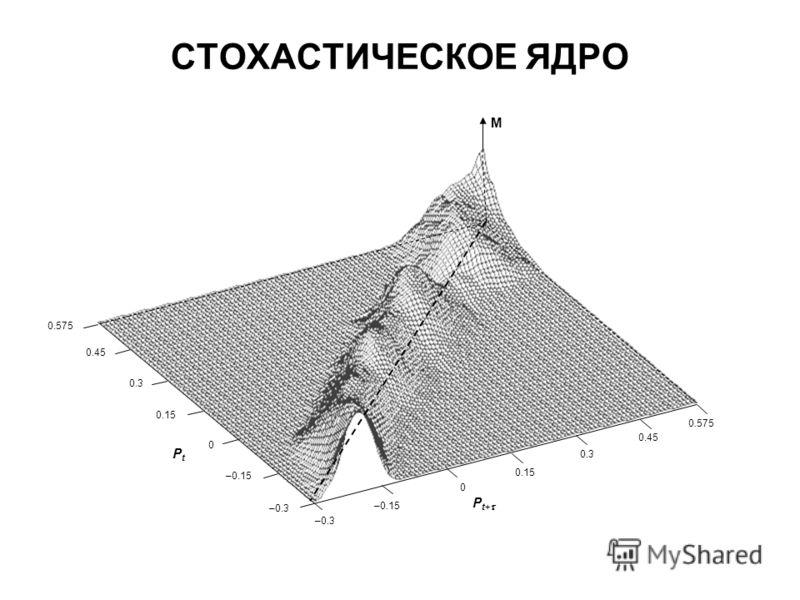 СТОХАСТИЧЕСКОЕ ЯДРО M P t+ –0.3 0 –0.15 0.15 0.45 0.3 0.575 PtPt –0.3 0 –0.15 0.15 0.45 0.3 0.575