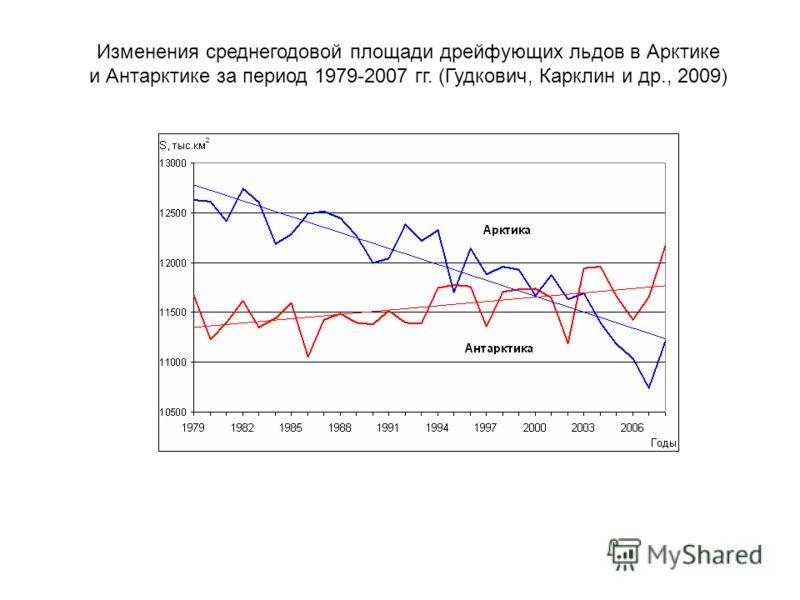 Изменения среднегодовой площади дрейфующих льдов в Арктике и Антарктике за период 1979-2007 гг. (Гудкович, Карклин и др., 2009)