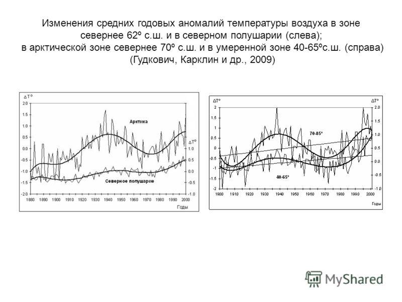 Изменения средних годовых аномалий температуры воздуха в зоне севернее 62º с.ш. и в северном полушарии (слева); в арктической зоне севернее 70º с.ш. и в умеренной зоне 40-65ºс.ш. (справа) (Гудкович, Карклин и др., 2009)