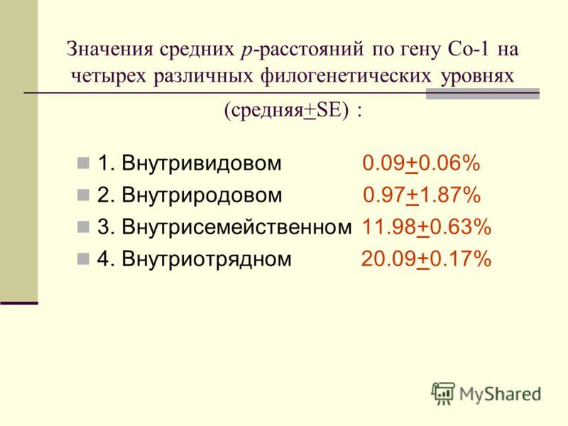 Значения средних р-расстояний по гену Со-1 на четырех различных филогенетических уровнях (средняя+SE) : 1. Внутривидовом 0.09+0.06% 2. Внутриродовом 0.97+1.87% 3. Внутрисемейственном 11.98+0.63% 4. Внутриотрядном 20.09+0.17%