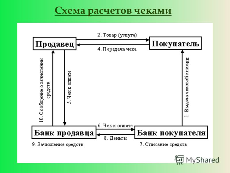 Схема расчетов чеками