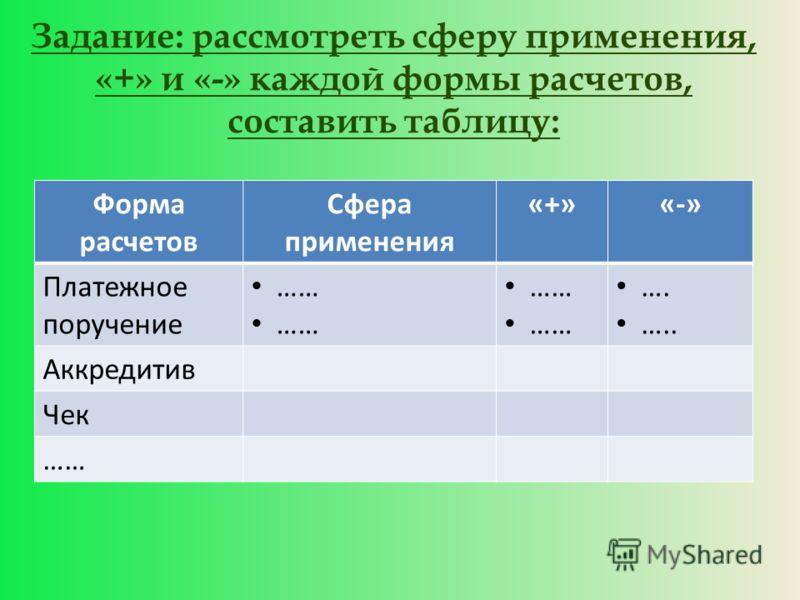 Задание: рассмотреть сферу применения, «+» и «-» каждой формы расчетов, составить таблицу: Форма расчетов Сфера применения «+»«-» Платежное поручение …… …. ….. Аккредитив Чек ……