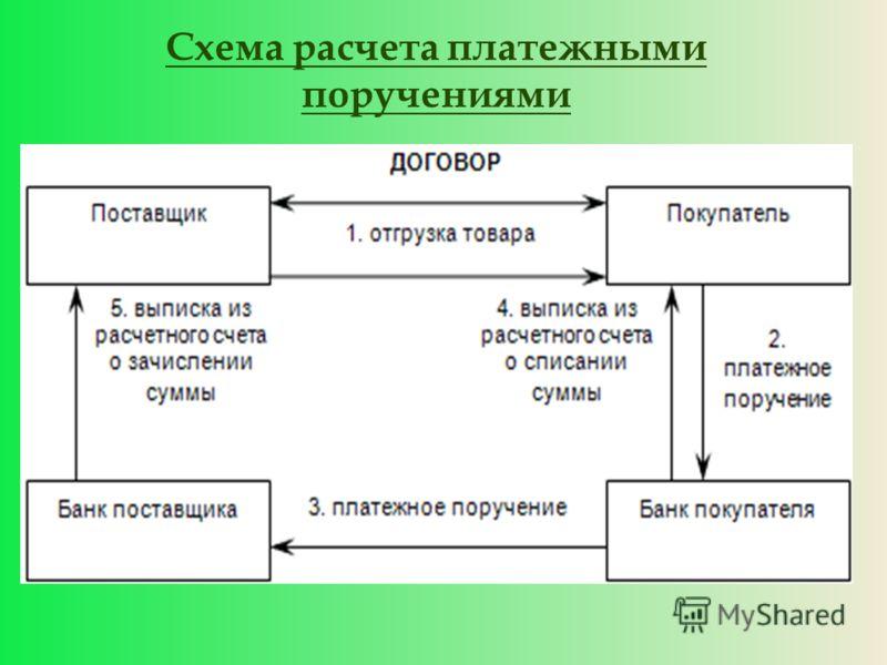 Схема расчета платежными поручениями