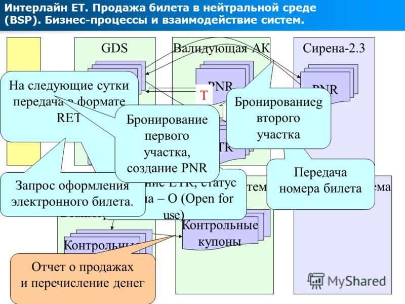 Учетная система GDS Интерлайн ЕТ. Продажа билета в нейтральной среде (BSP). Бизнес-процессы и взаимодействие систем. PNR ETR Контрольные купоны Валидующая АК PNR ETR Система Взаиморасчетов O Агент Контрольные купоны Сирена-2.3 PNR Учетная система Отч