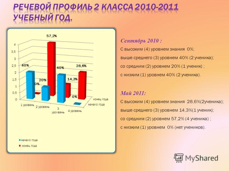 Сентябрь 2010 : С высоким (4) уровнем знания 0%; выше среднего (3) уровнем 40% (2 ученика); со средним (2) уровнем 20% (1 ученик) ; с низким (1) уровнем 40% (2 ученика). Май 2011: С высоким (4) уровнем знания 28,6%(2ученика); выше среднего (3) уровне