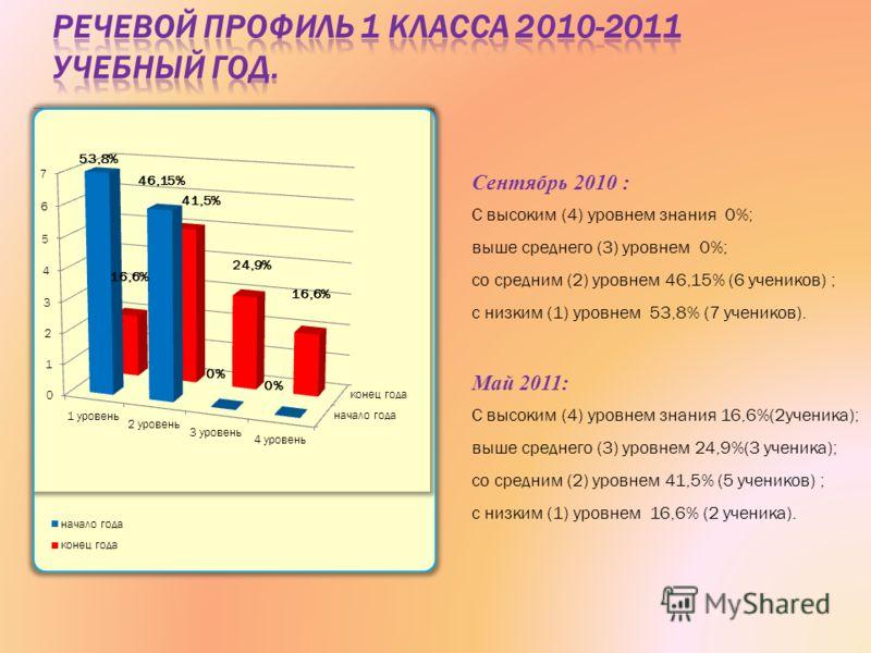 Сентябрь 2010 : С высоким (4) уровнем знания 0%; выше среднего (3) уровнем 0%; со средним (2) уровнем 46,15% (6 учеников) ; с низким (1) уровнем 53,8% (7 учеников). Май 2011: С высоким (4) уровнем знания 16,6%(2ученика); выше среднего (3) уровнем 24,