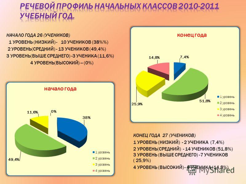 НАЧАЛО ГОДА 26 (УЧЕНИКОВ) 1 УРОВЕНЬ (НИЗКИЙ) - 10 УЧЕНИКОВ (38%) 2 УРОВЕНЬ(СРЕДНИЙ) - 13 УЧЕНИКОВ (49,4%) 3 УРОВЕНЬ(ВЫШЕ СРЕДНЕГО) -3 УЧЕНИКА (11,6%) 4 УРОВЕНЬ(ВЫСОКИЙ) -- (0%) КОНЕЦ ГОДА 27 (УЧЕНИКОВ) 1 УРОВЕНЬ (НИЗКИЙ) - 2 УЧЕНИКА (7,4%) 2 УРОВЕНЬ(