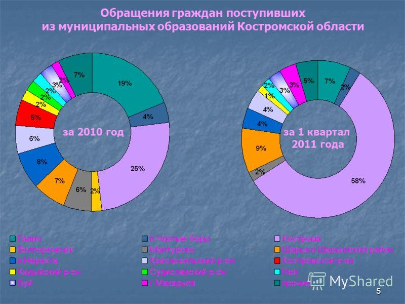 5 Обращения граждан поступивших из муниципальных образований Костромской области за 2010 годза 1 квартал 2011 года