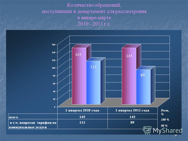 9 Количество обращений, поступивших в департамент для рассмотрения в январе-марте 2010 - 2011 г.г. Рост, % 100 % 80 %