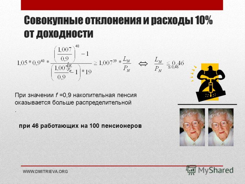 Совокупные отклонения и расходы 10% от доходности WWW.DMITRIEVA.ORG При значении f =0,9 накопительная пенсия оказывается больше распределительной. при 46 работающих на 100 пенсионеров