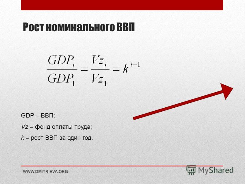 Рост номинального ВВП WWW.DMITRIEVA.ORG GDP – ВВП; Vz – фонд оплаты труда; k – рост ВВП за один год.