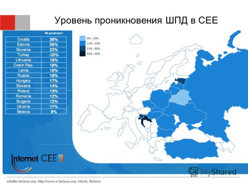 Уровень проникновения ШПД в CEE