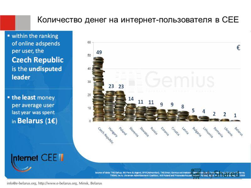 Количество денег на интернет-пользователя в CEE