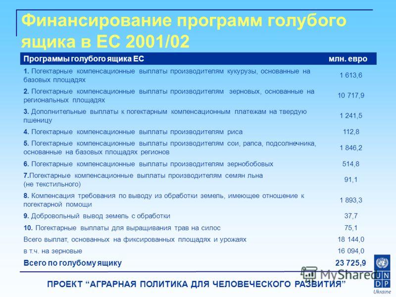 ПРОЕКТ АГРАРНАЯ ПОЛИТИКА ДЛЯ ЧЕЛОВЕЧЕСКОГО РАЗВИТИЯ Финансирование программ голубого ящика в ЕС 2001/02 Программы голубого ящика ЕСмлн. евро 1. Погектарные компенсационные выплаты производителям кукурузы, основанные на базовых площадях 1 613,6 2. Пог