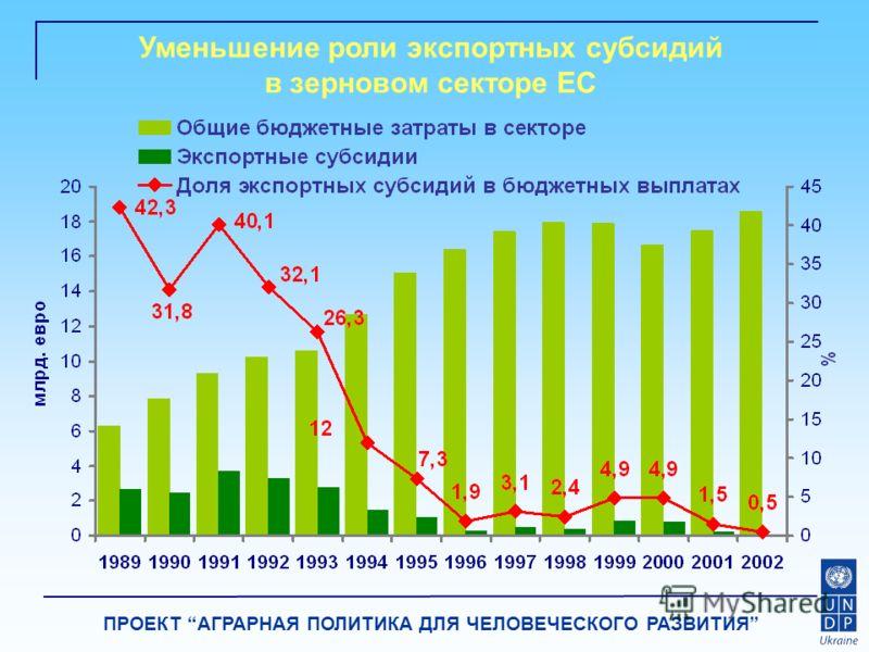 ПРОЕКТ АГРАРНАЯ ПОЛИТИКА ДЛЯ ЧЕЛОВЕЧЕСКОГО РАЗВИТИЯ Уменьшение роли экспортных субсидий в зерновом секторе ЕС