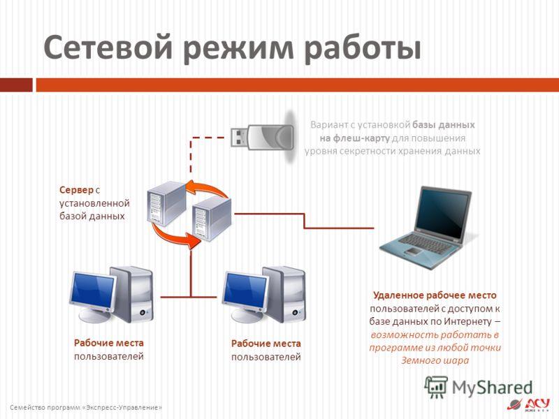 Сетевой режим работы Сервер с установленной базой данных Рабочие места пользователей Удаленное рабочее место пользователей с доступом к базе данных по Интернету – возможность работать в программе из любой точки Земного шара Вариант с установкой базы