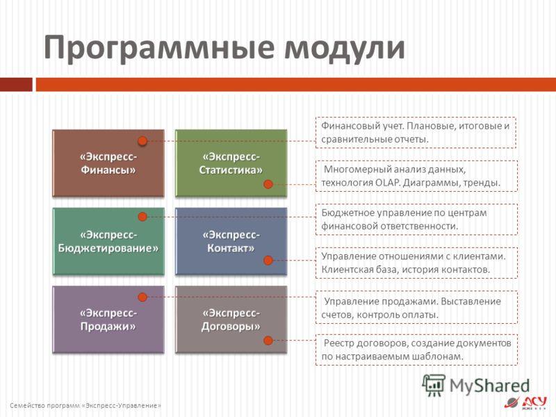 Финансовый учет. Плановые, итоговые и сравнительные отчеты. Программные модули « Экспресс - Финансы » « Экспресс - Статистика » « Экспресс - Бюджетирование » « Экспресс - Контакт » « Экспресс - Продажи » « Экспресс - Договоры » Многомерный анализ дан