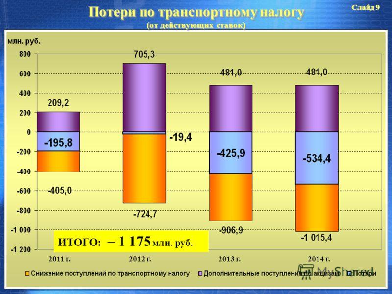 Потери по транспортному налогу (от действующих ставок) 2011 г.2012 г.2013 г.2014 г. ИТОГО: – 1 175 млн. руб. Слайд 9