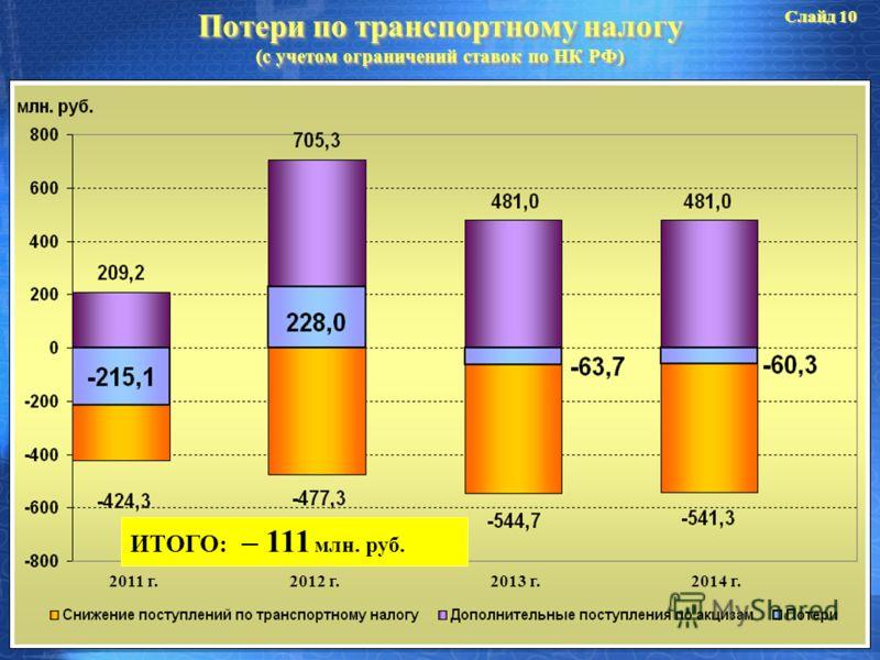 Потери по транспортному налогу (с учетом ограничений ставок по НК РФ) 2011 г.2012 г.2013 г.2014 г. ИТОГО: – 111 млн. руб. Слайд 10