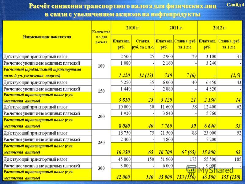 Расчёт снижения транспортного налога для физических лиц в связи с увеличением акцизов на нефтепродукты Слайд 4
