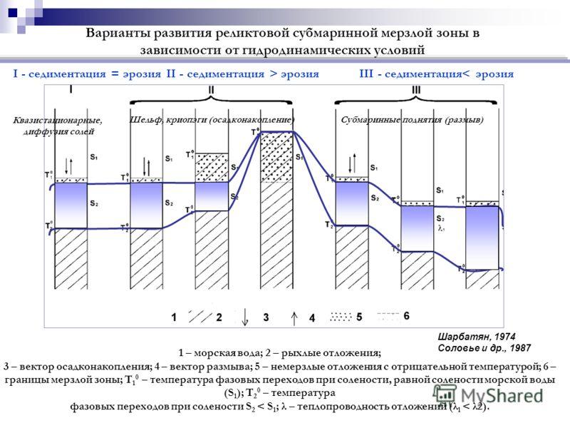 I - седиментация = эрозияII - седиментация > эрозияIII - седиментация< эрозия 1 – морская вода; 2 – рыхлые отложения; 3 – вектор осадконакопления; 4 – вектор размыва; 5 – немерзлые отложения с отрицательной температурой; 6 – границы мерзлой зоны; T 1