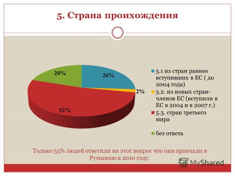 Только 55% людей ответили на этот вопрос что они приехали в Румынию в 2010 году. 5. Страна проихождения