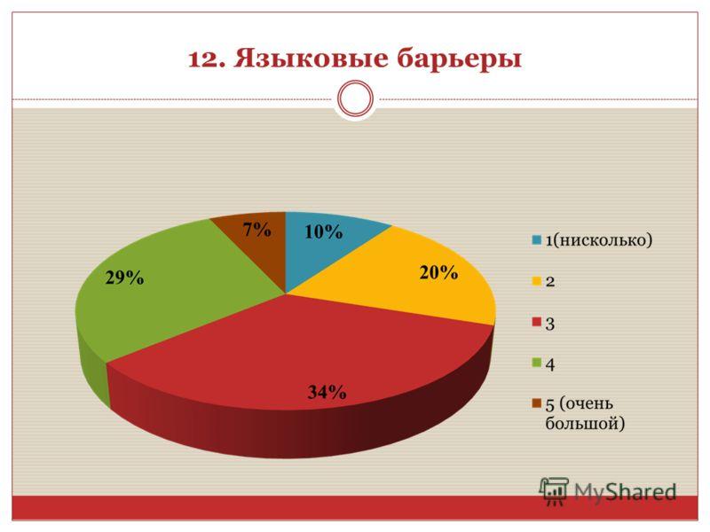 12. Языковые барьеры
